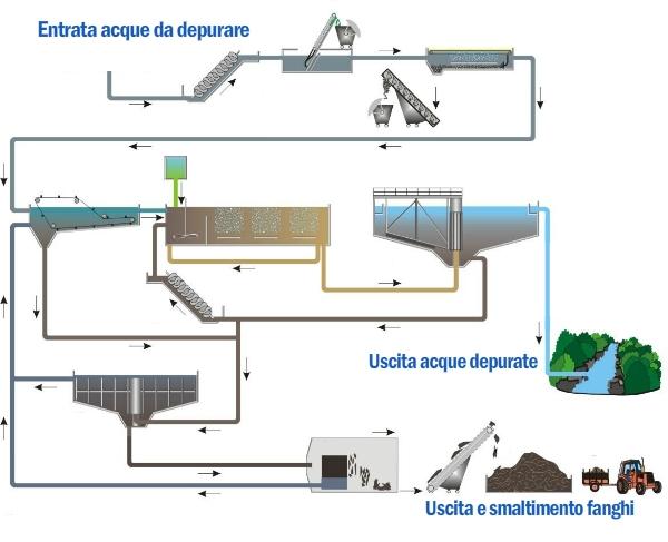 Schema funzionamento impianto di depurazione